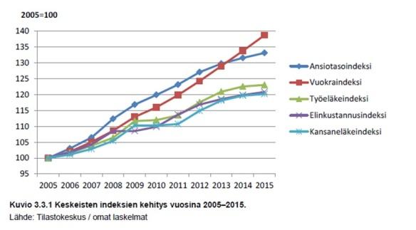 Lähde: THL: Perusturvan riittävyyden arviointiraportti 2011-2015