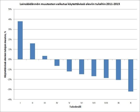 Lähde: THL, Perusturvan riittävyyden arviointiraportti 2011-2015